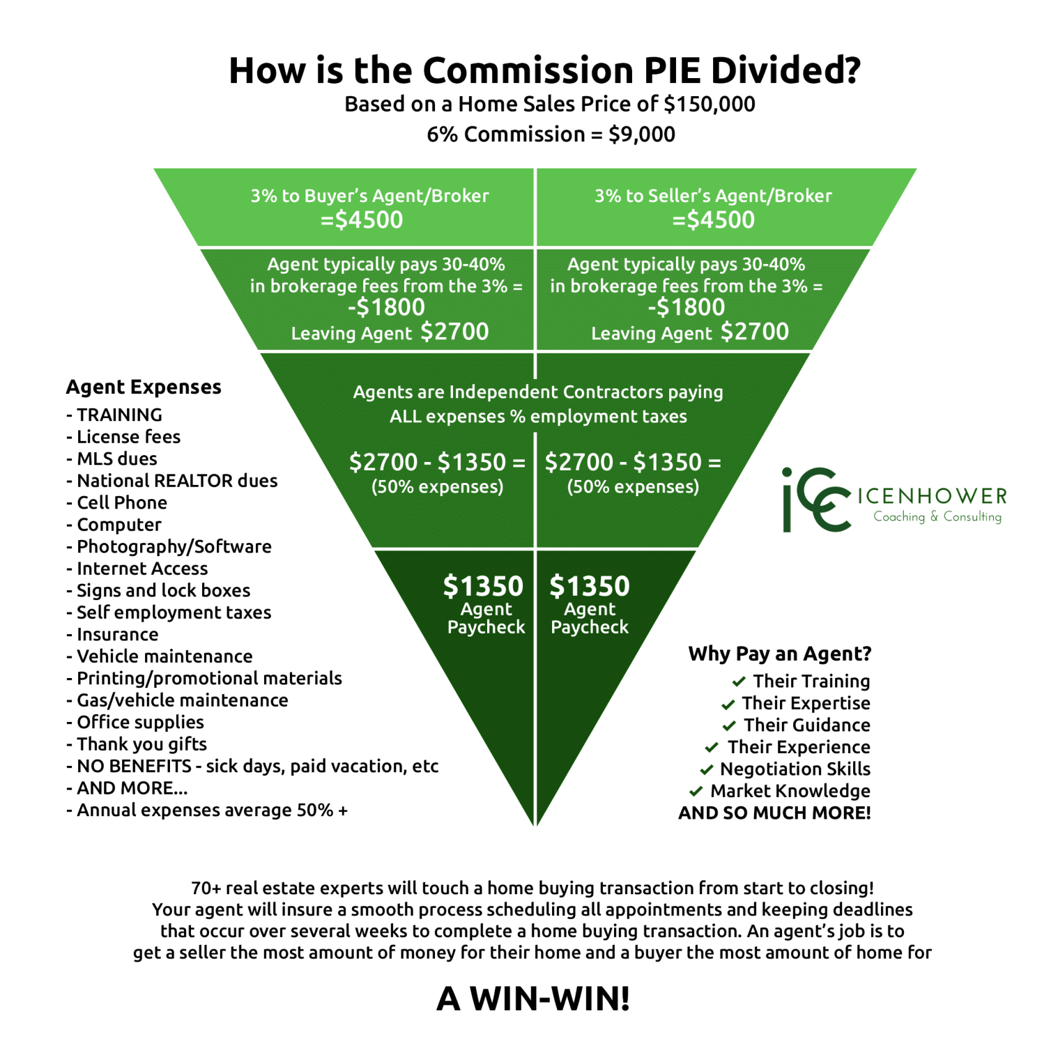 Real Estate Agent Commissions Justified Infographic Real Estate Business Plan Real Estate Advice Real Estate Agent