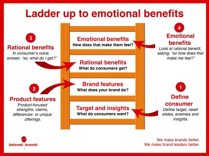 emotional benefits and value propositions brand strategy