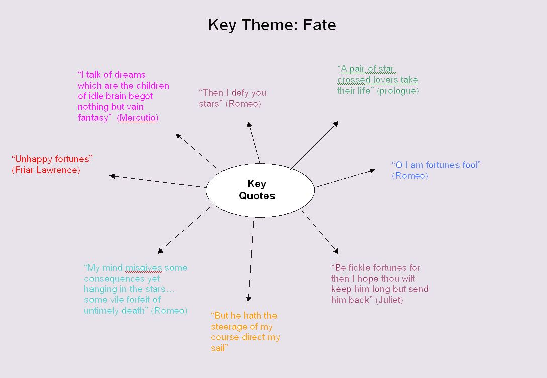 Romeo And Juliet Themes Revision Romeo And Juliet Themes Romeo