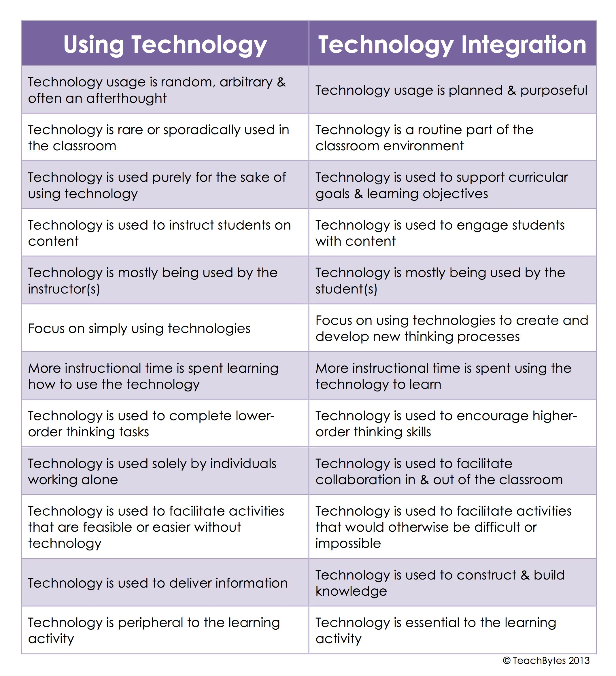 17 best images about learning technologies 17 best images about learning technologies technology teaching and ipad