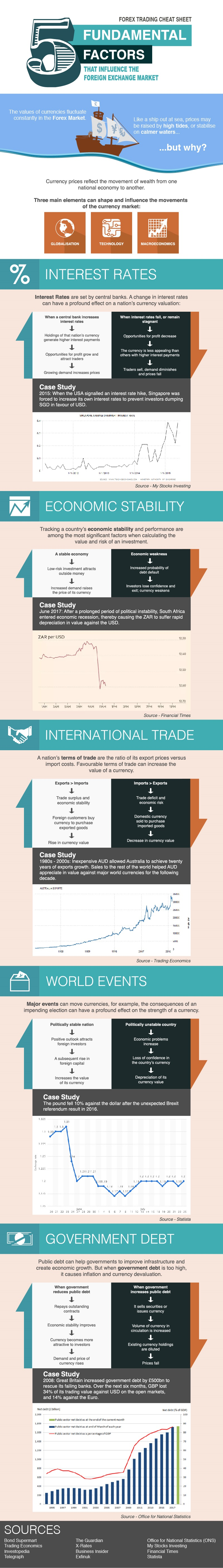 Foreign Currency Exchange and Forex Trading, explained