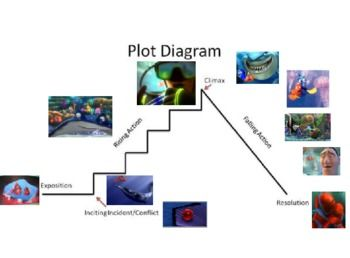 Plot Structure Using Finding Nemo Plot Structure Plot Diagram Finding Nemo