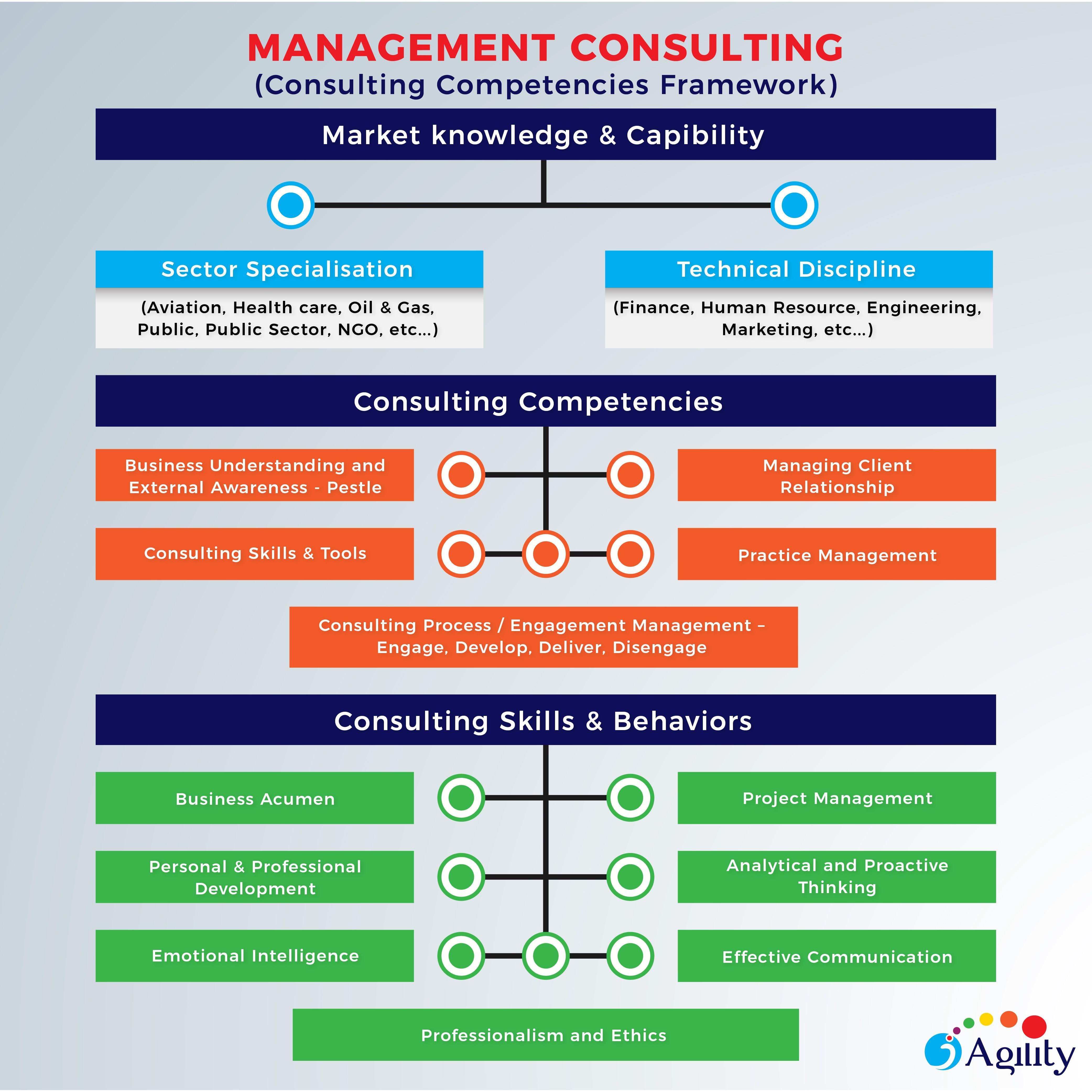 Management consulting competencies framework management