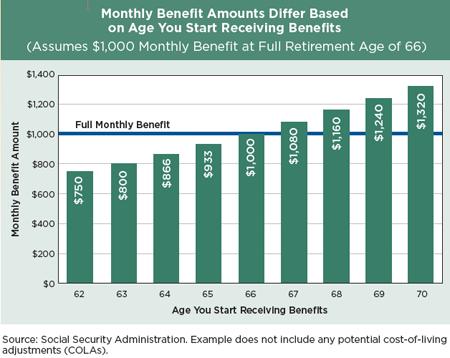 Social Security Benefits Social Security Benefits Retirement Age Benefit