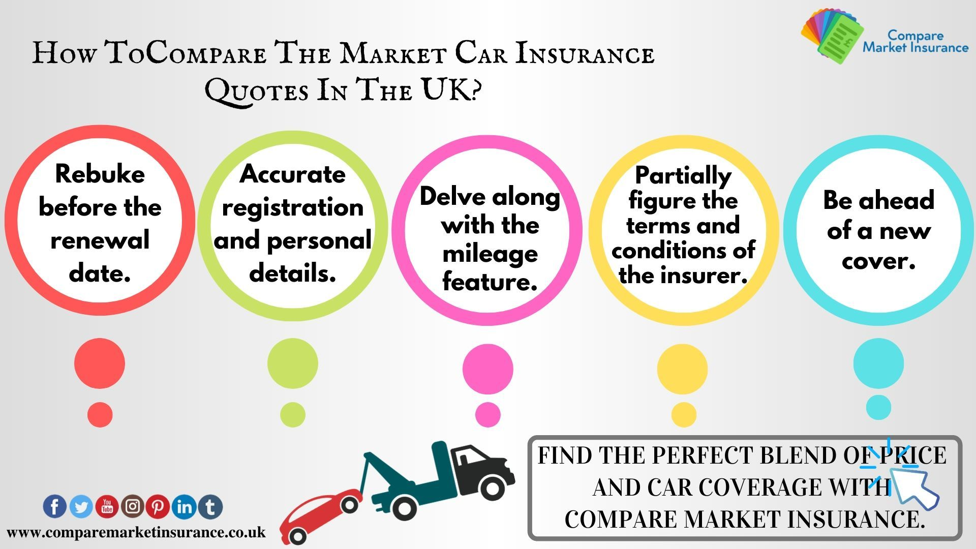 Raise your hand to compare the market car insurance quotes
