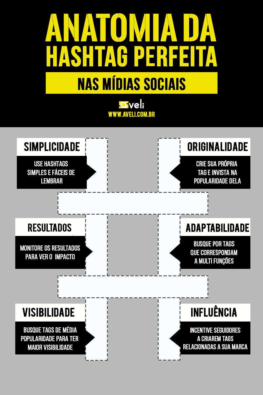 Anatomia da Hashtag perfeita nas mídias sociais!