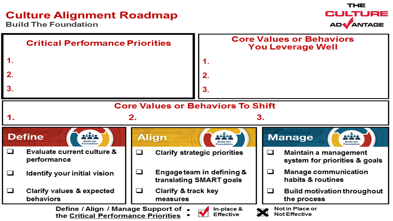 One Page Culture Roadmap