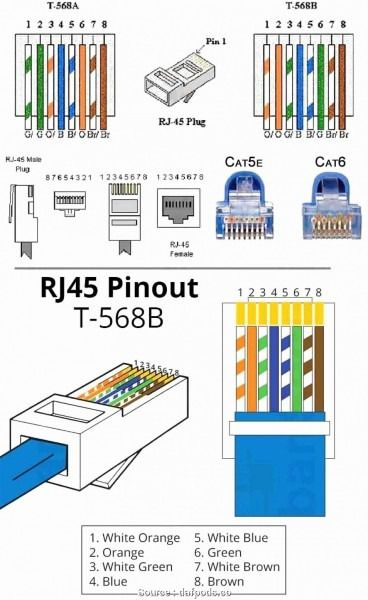 Cat5e Pinout Diagram | Ethernet wiring, Cat6 cable, Computer projects | Cat6 B Wiring Diagram Rj45 Connector |  | Pinterest