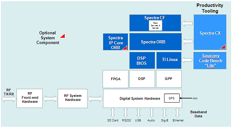 Software Stack for Spectra DTP4700 Software Defined Radio