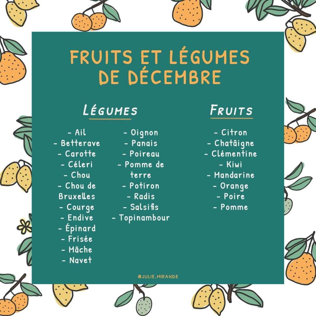 Calendriers des fruits et légumes de saison Fruits et