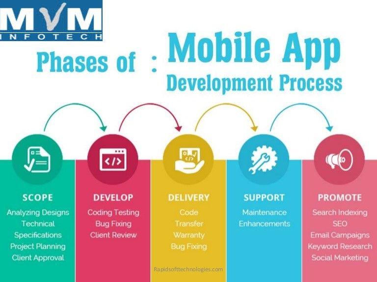 Pin by MVM Infotech on MVMInfo Mobile application