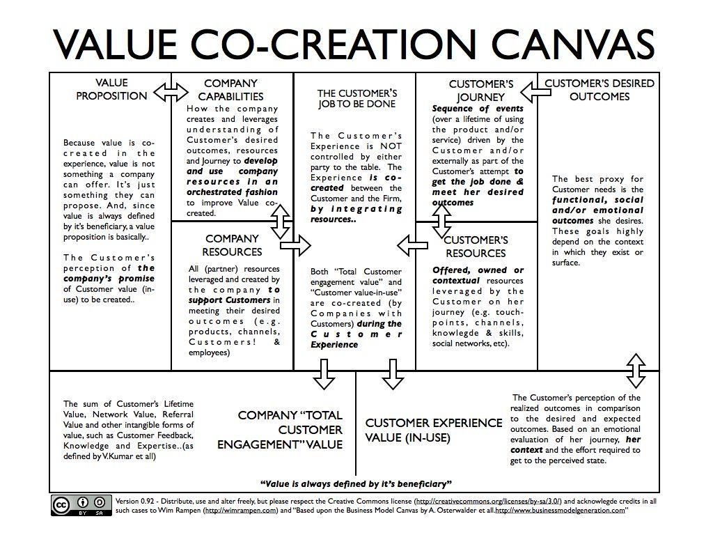 Creación de valor modelo Canvas | Value Creation | Pinterest ...