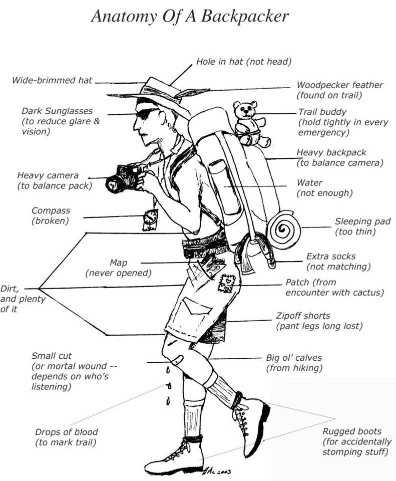 Anatomy Of A Backpacker National Park Love Pinterest