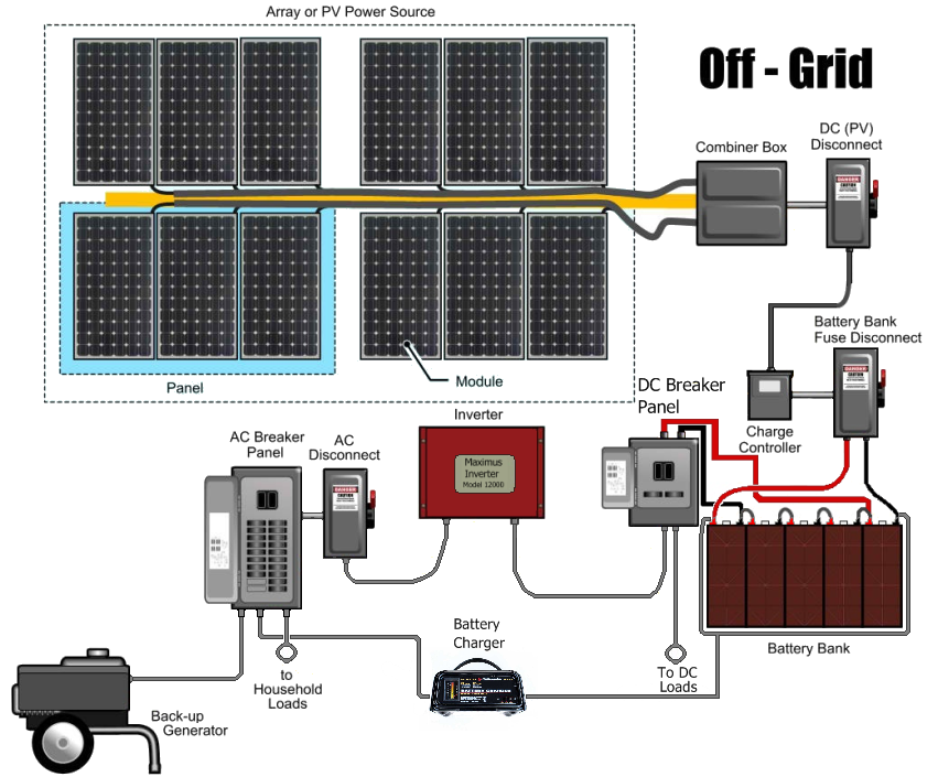 Off Grid Power Off Grid Power Off The Grid Solar Power System