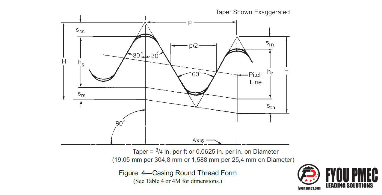 API Spec 5B Casing Round Thread Form Drawings | API Thread Chart