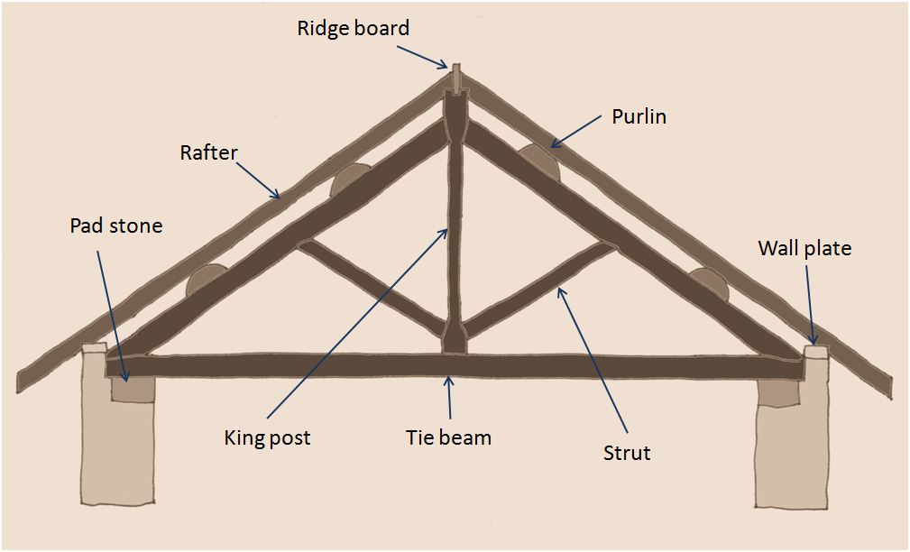 Drawings Roof Trusses Roof Truss Design Wood Roof