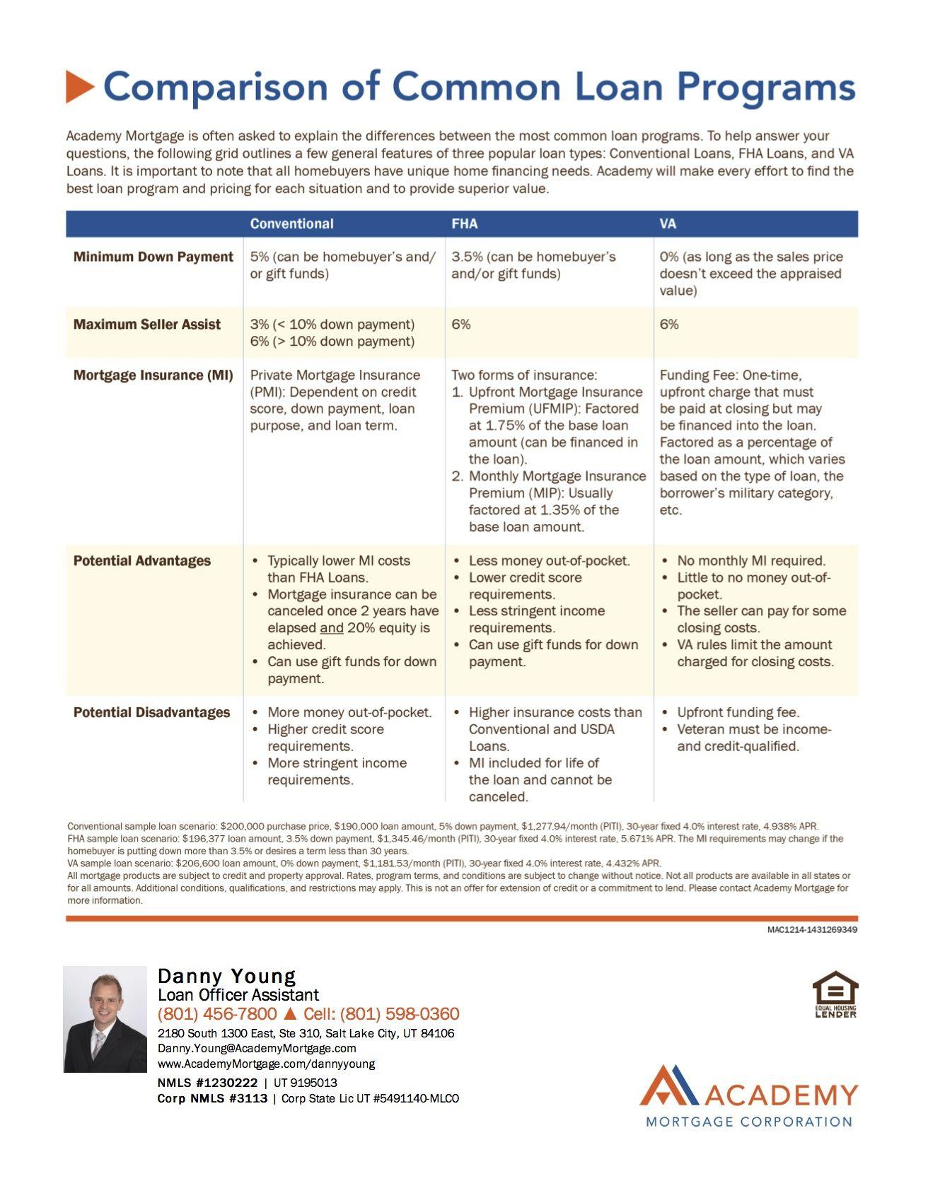 Comparison Of Common Loan Programs  Conventional Fha And Va