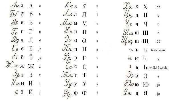Cyrillisch Alfabet Russisch Alfabet Alfabet Russische Taal