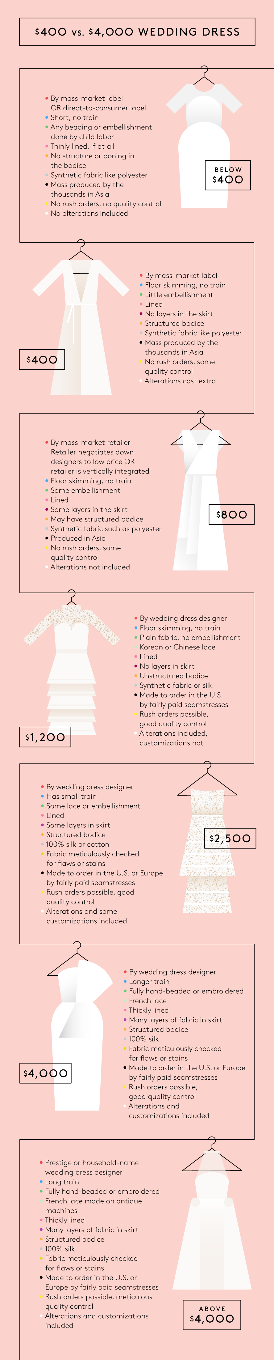 The Difference Between A $400 & $4,000 Wedding Dress