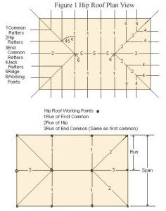 Hip Roof Framing And Building Hip Roof Hip Roof Design Framing Construction