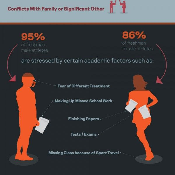 stress of college athletes vs  ordinary students infographic
