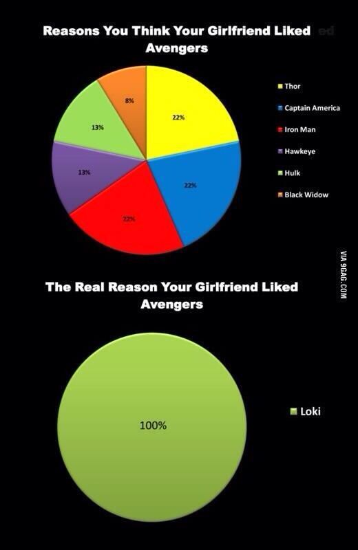 The real reason for watching Avengers #loki