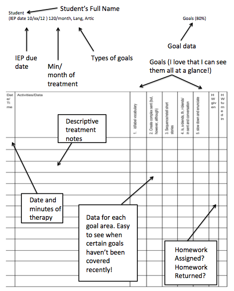 What My Data Sheet Looks Like Advantages To This Set Up Sample