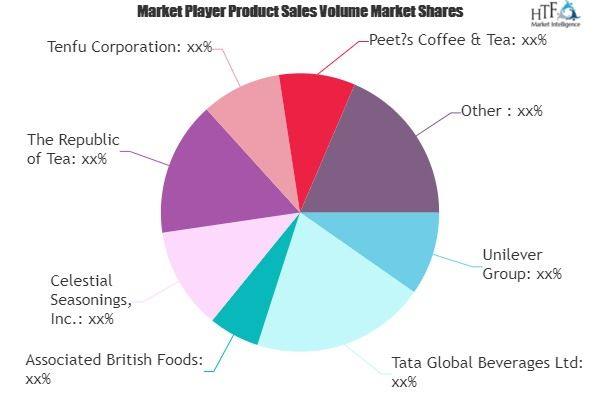 Out Of Home Tea Market Comprehensive Study Explore Huge Growth In