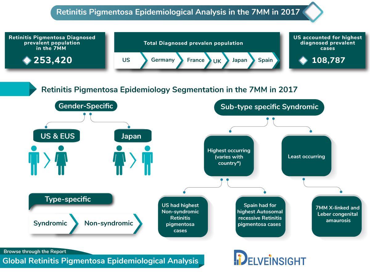 Retinitis Pigmentosa Epidemiological Analysis Segmentation And 11 Year Forecast In 2020 Segmentation Life Science Gene Therapy
