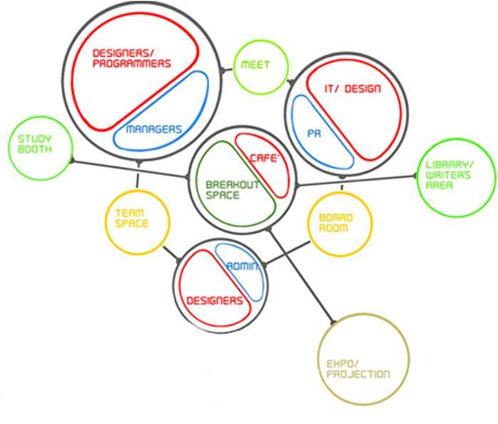 Bubble Diagram For Interior Design Bubbles Free Interior Design