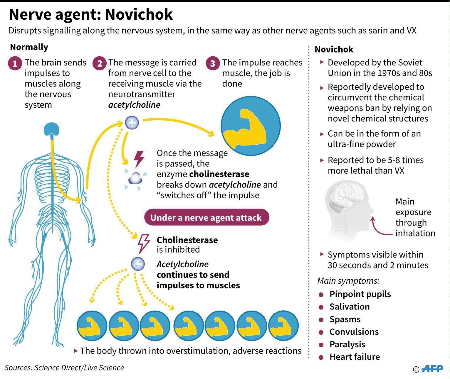 Nerve Agent Novichok