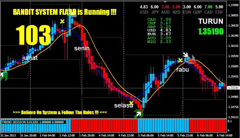 With This Cool Indicator You Can Trade Better Profitable And