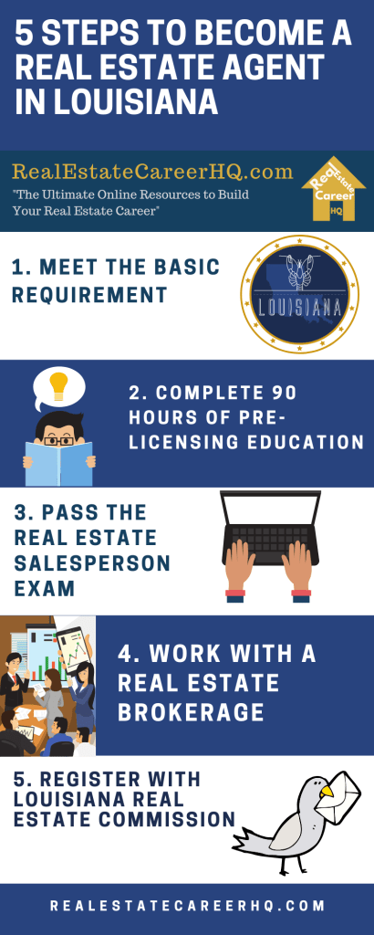 How To Get A Real Estate License In Louisiana Real Estate License Real Estate Exam Real Estate Salesperson