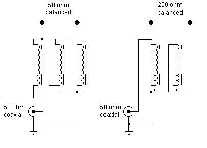 A balun is a MUST for dipoles or similar antennas when