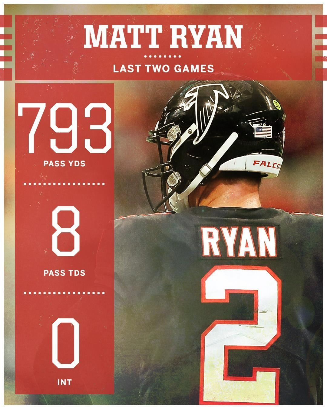 Nfl On Espn On Instagram Matt Ryan Is The First Player In Nfl History To Lose Back To Back Games With 350 Pass Yards 3 Nfl History Matt Ryan Football Funny
