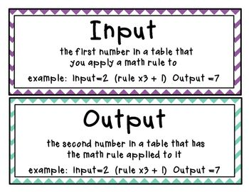 Input Output Tables Vocab Word Wall Cards Teaching Math
