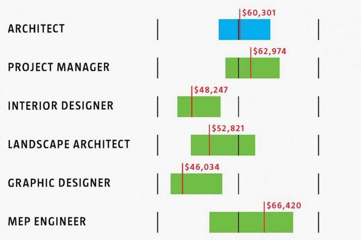 precautions you must take before attending interior design salary mn also pin by on interiordesgn pinterest rh
