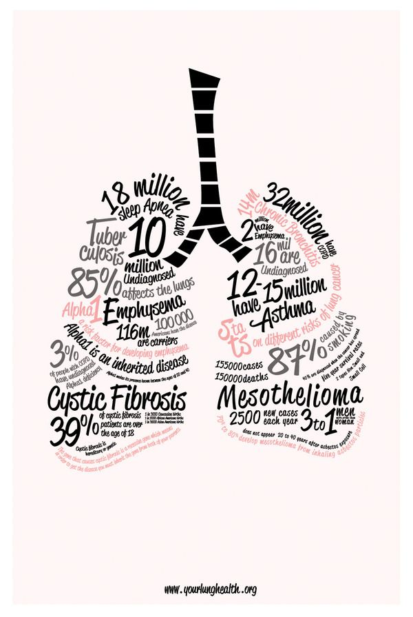 Lung disease infographic: yourlunghealth.org #lunghealth