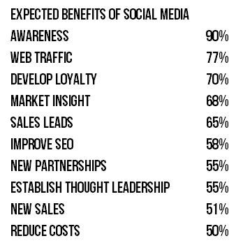 Why it Takes So Long to Achieve Social Media Success ~ Social Media Spider