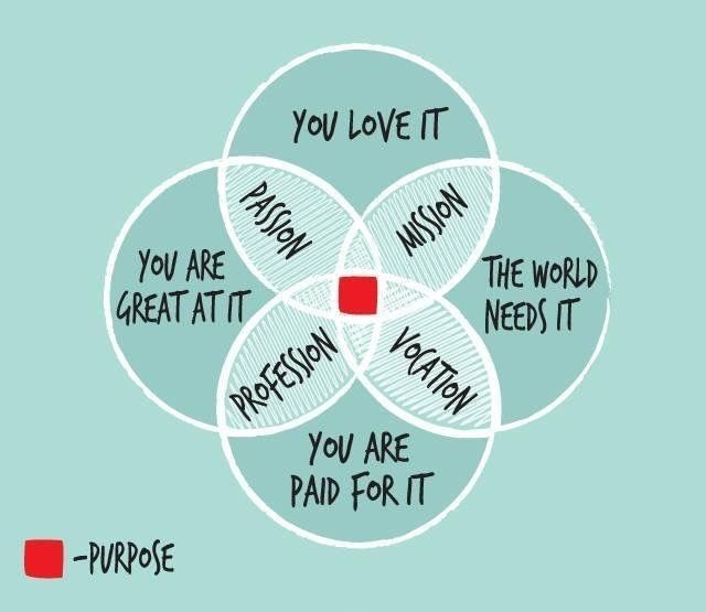 Venn diagram quotes wiring diagram for light switch looking at the benefits of sales coaching venn diagrams diagram rh pinterest nz venn diagram questions and answers pdf venn diagram questions and answers ccuart Images