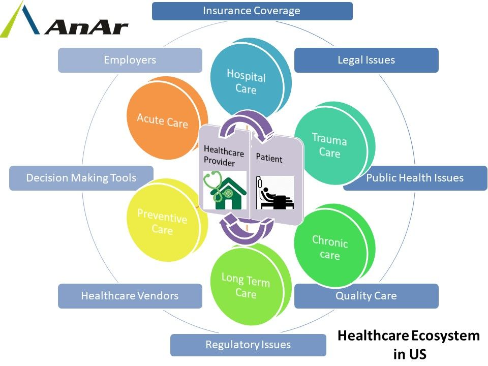Healthcare is such a vast ecosystem list of of