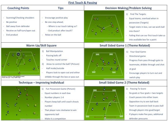 Posts About Small Sided Games On Youth To Pro Soccer Soccer Practice Plans Soccer How To Plan
