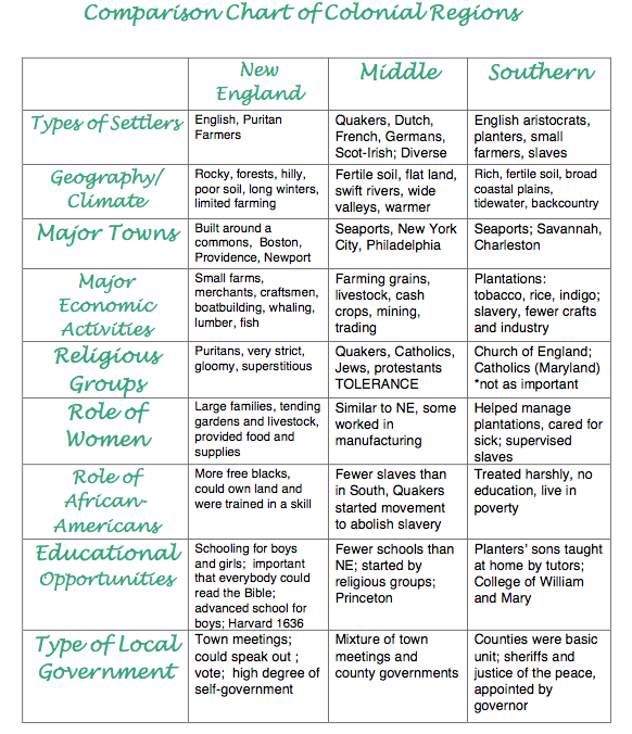 Types of american colonies