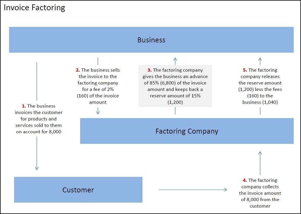 Invoice Factoring Success factors, How to plan, Sample