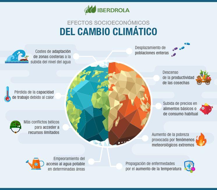 Pin By Alexa Ango On Ramdom Climate Change Climate Change Infographic Climate Change Activities
