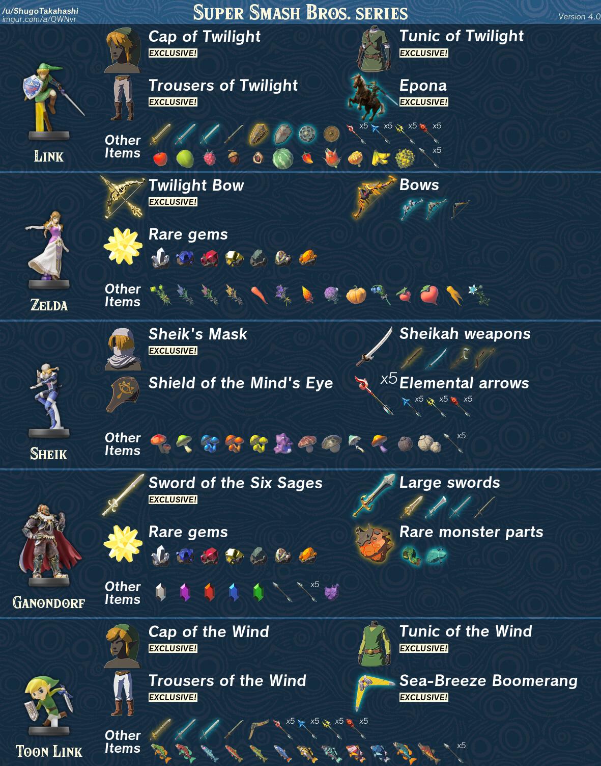 Spoilers The Legend Of Zelda Breath Of The Wild Visual Amiibo Item Guide Wip Legend Of Zelda Breath Of The Wild Legend Of Zelda Memes