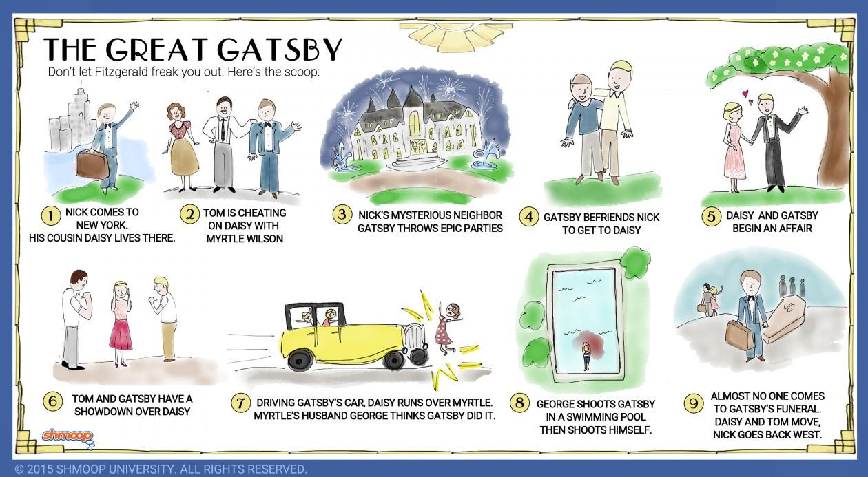the great gasby essay The great gatsby essay sample 1 how does nick describe himself at the beginning of the novel as tolerant, and smart 2 how does nick describe tom buchanan.