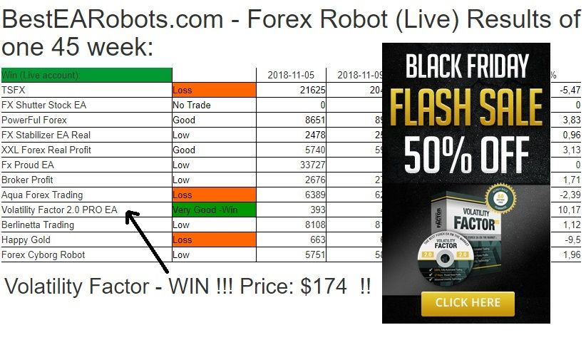 Forex Robot Live Results Of One 45 Week