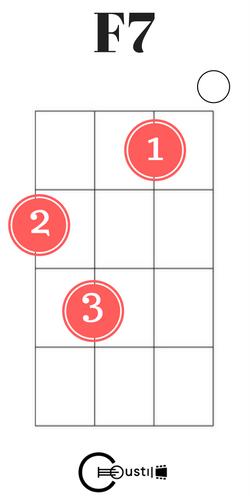 f7 ukulele chord | Ukelele chords | Pinterest