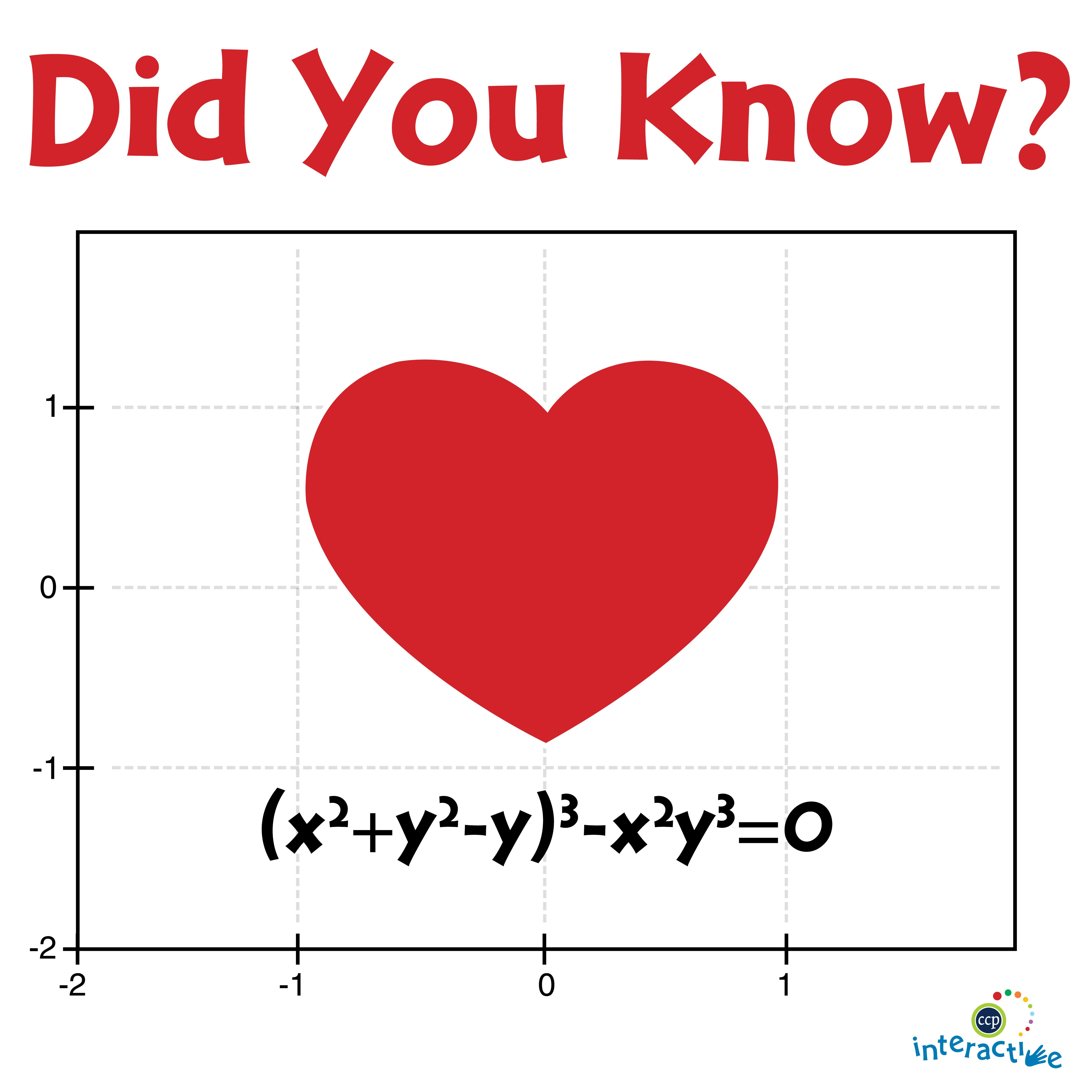 Didyouknow You Can Plot A Heart On A Graph There S Many